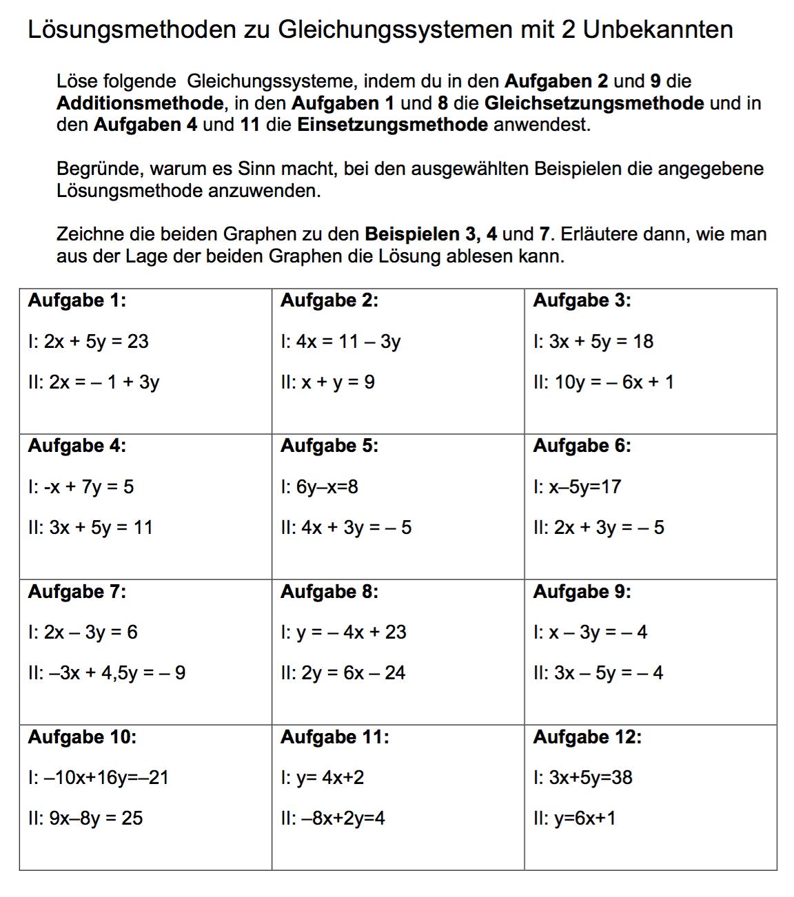 Gleichungen mit 2 Unbekannten – Lösungsmethoden | Math-Training